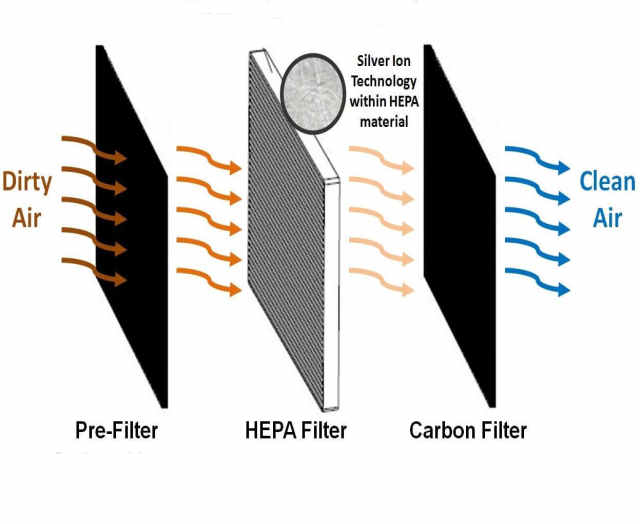 How does an electrostatic filter work?